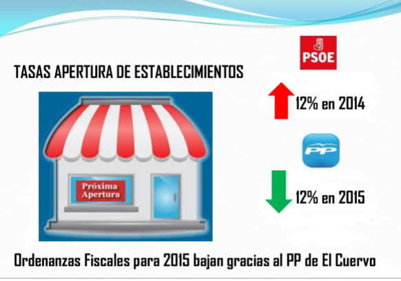 El PP consigue la bajada de las ordenanzas fiscales para 2015, subidas por el PSOE este año