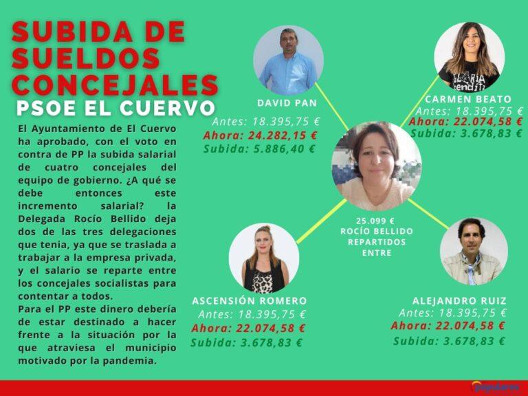 El PP de El Cuervo denuncia que 4 concejales del PSOE se suban el sueldo en medio de la pandemia en lugar de destinar ese dinero a luchar contra el Covid-19